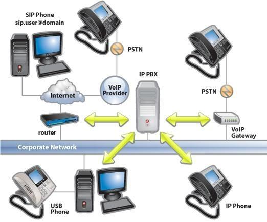 VoIP SIP Phone 2