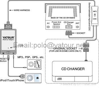car kit adapter for iphone to bmw product catalog digital