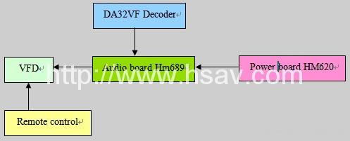 Real 7.1 Sound Channel Dolby Digital EX, DTS-ES 96/24 Decoder DA32VF 2