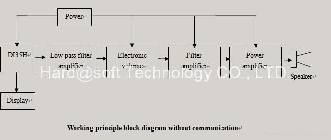 HDMI 8-Channel Audio Decoder DI35H 4