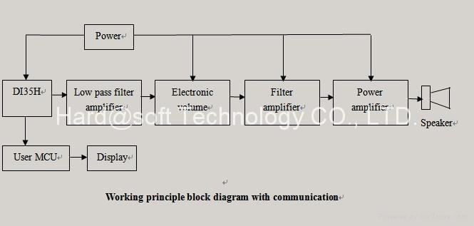 HDMI 8-Channel Audio Decoder DI35H 5