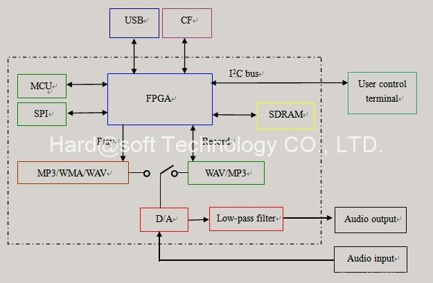 USB CF Card MP3/WAV Record/Playback Solution OTG15E 4