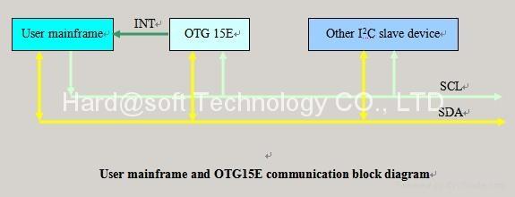 USB CF Card MP3/WAV Record/Playback Solution OTG15E 5