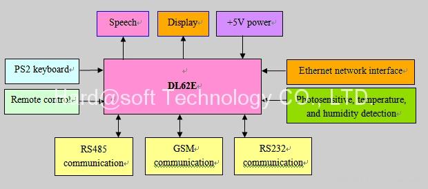 LED顯示屏驅動板(DL62E) 2