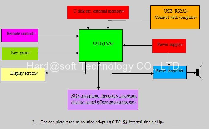 SD/U盤MP3/WMA音頻播放解碼板(OTG13V) 4