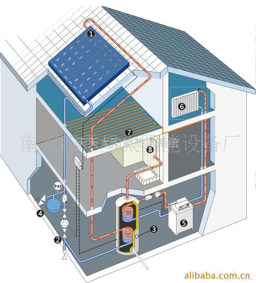 分体别墅式大容量太阳能热水系统 1