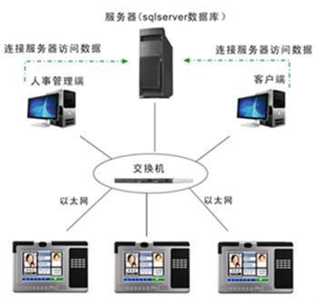河北集团网络考勤系统 3