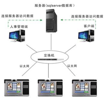 石家庄企业考勤管理系统 1