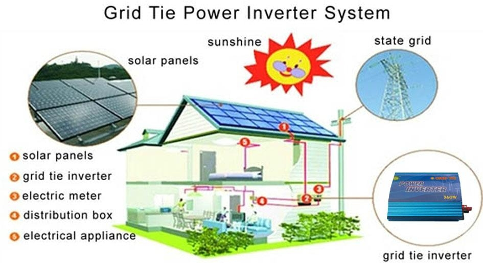 Solar Panel Grid Tie Inverter