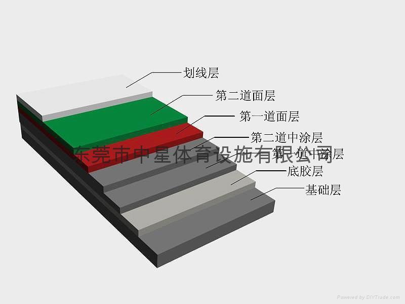 水性硅PU球場材料 2