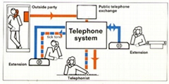 TELEPHONE SYSTEMS-PBXs