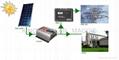 太阳能家庭系统