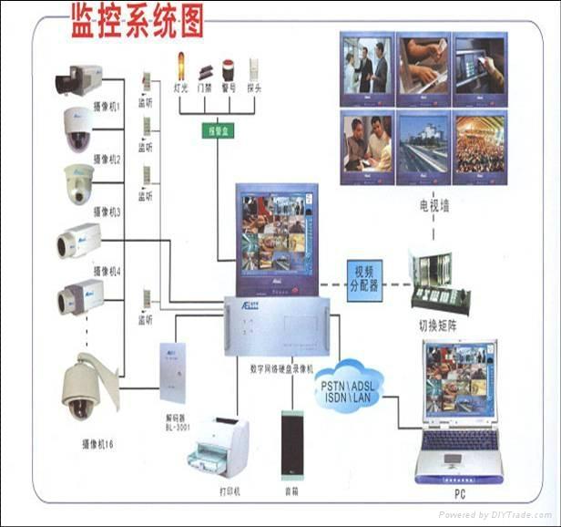 闭路电视监控系统 1