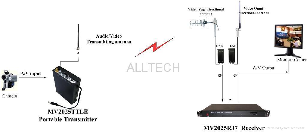 wireless microwave  u2013 bestmicrowave