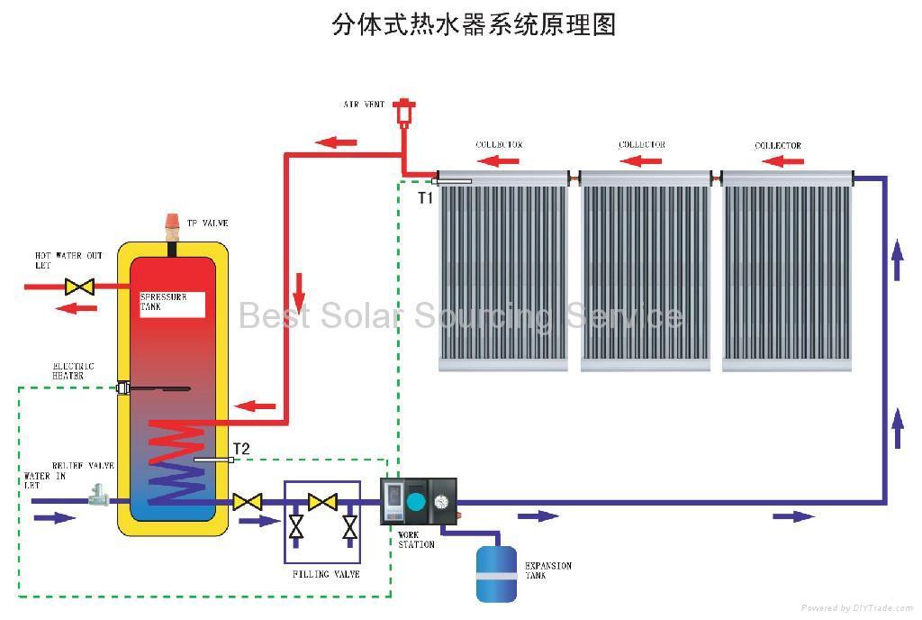 Solar Collector 5