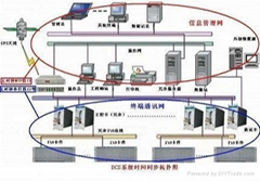 GPS網絡時間同步服務器