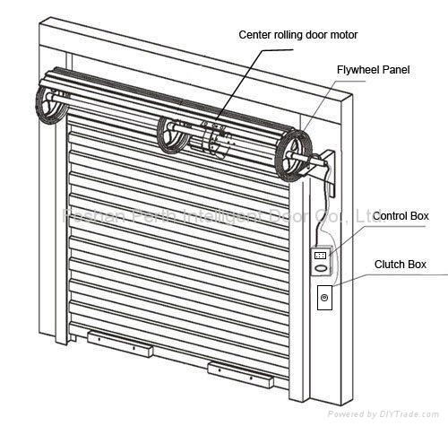 View topic garage door home renovation building forum for How to install a garage door motor