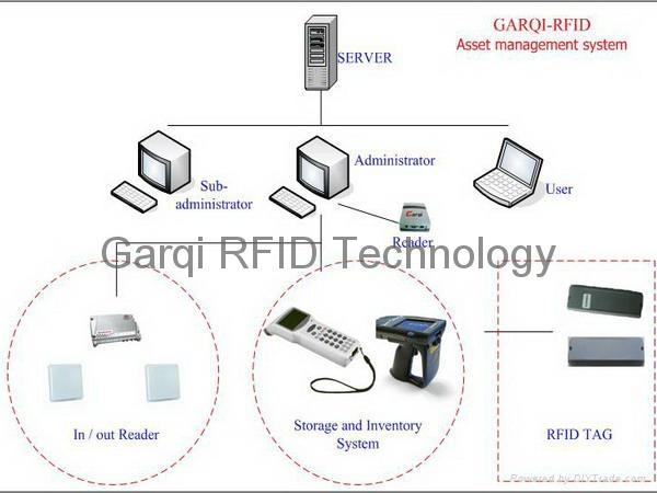 Rfid Fixed Assets Management System Integration Software