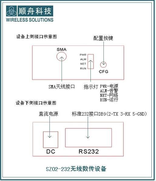 无线模块2.4G无线数传模块 3