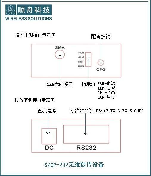 RS232无线数传模块SZ02系列 5