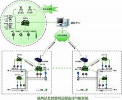国建高创— 换热站及其管网远程监控节能系统