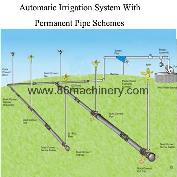 Irrigation System Design Related Keywords Suggestions
