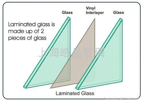 Sandwich Glass Jc Haojing Glass China Manufacturer