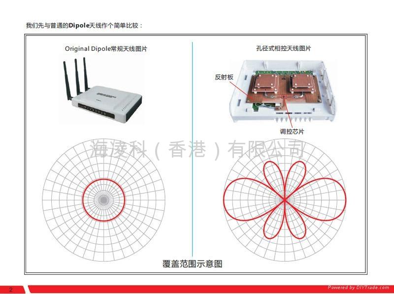 穿牆高功率無線路由器 4