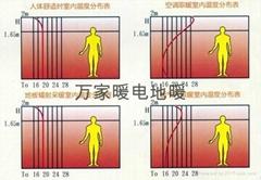 汗蒸房電地暖系統