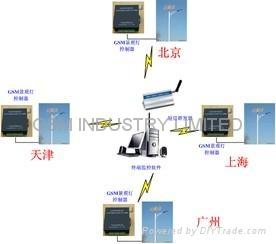 GSM  Remote 1