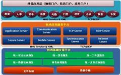 WebOne平台软件