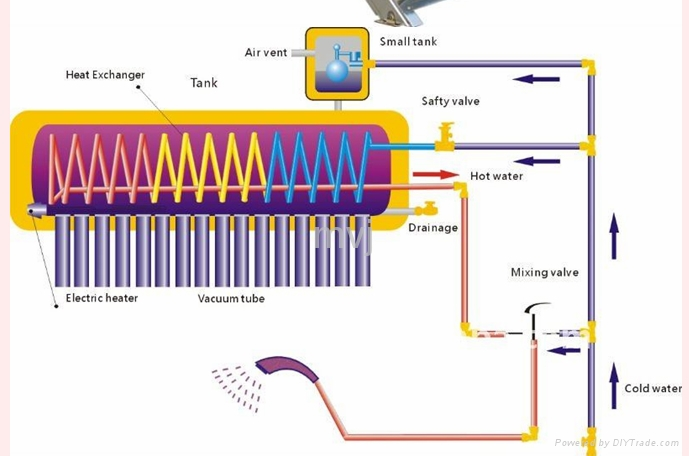INTERGRATED COOPER-COIL PRESSURIZED Solar Water Heater System Solar ...