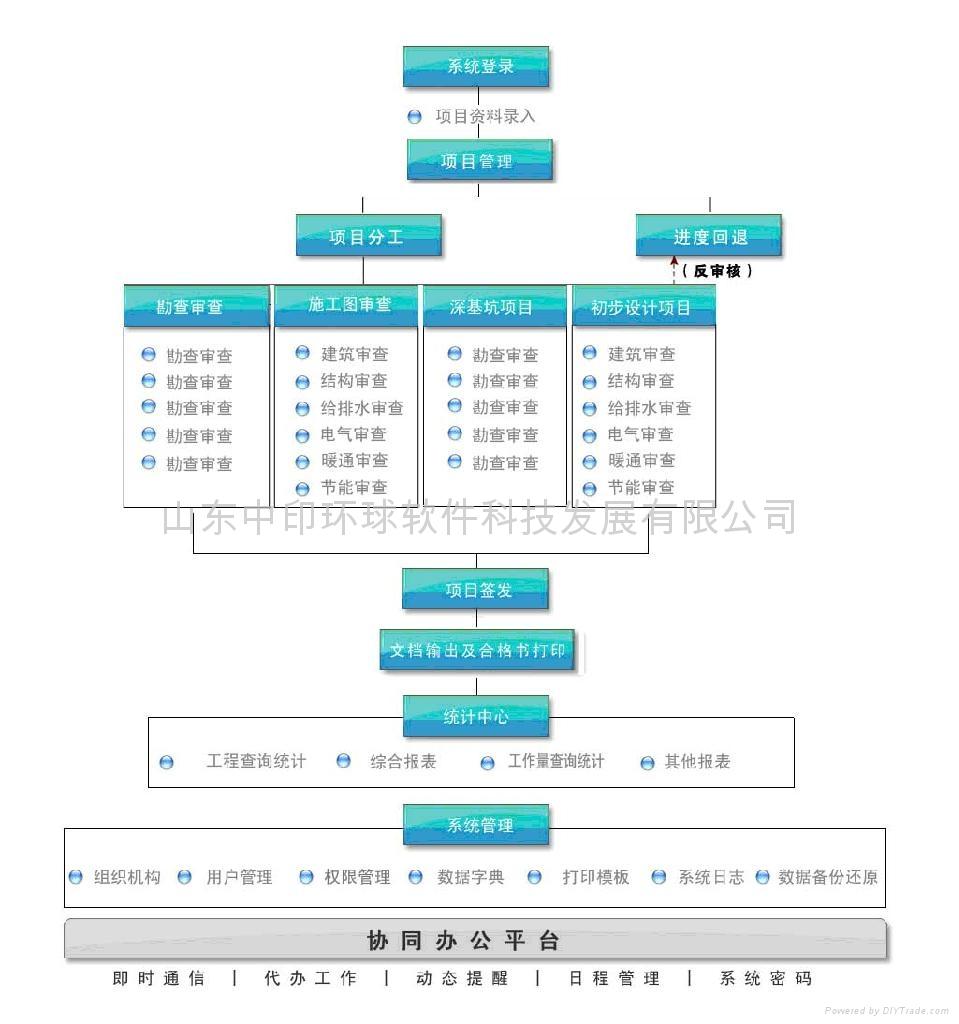 建设工程图纸审查管理系统