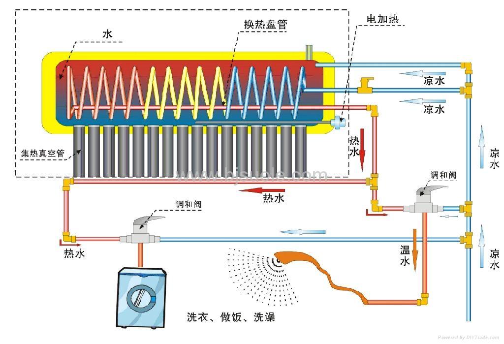 安装_燃气热水器水管安装图_煤气热水器水管安装图_煤气罐热水器安装图片