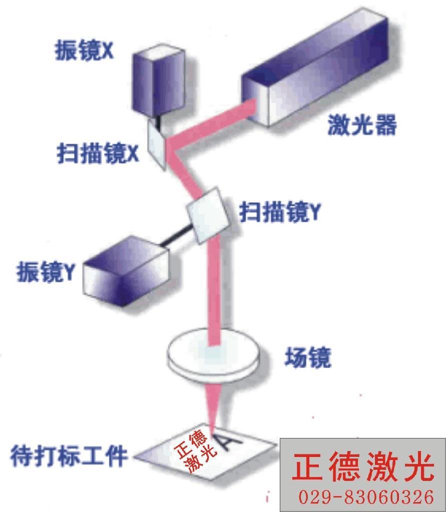 西安宝鸡咸阳兴平专业激光打孔、切割 - zd-40