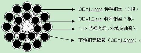油田用光缆 1