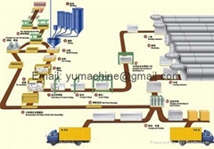 Production Line Plant (aac)