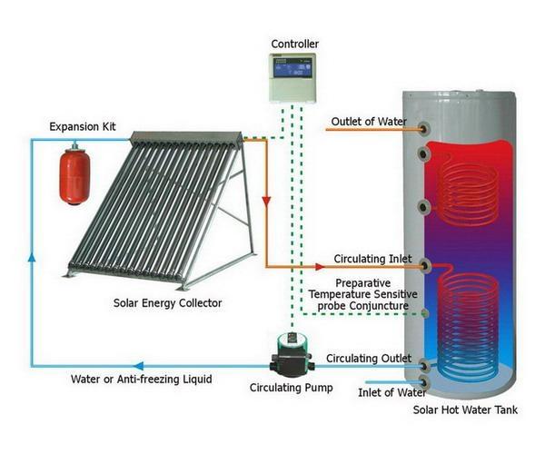分体承压太阳能热水器 1