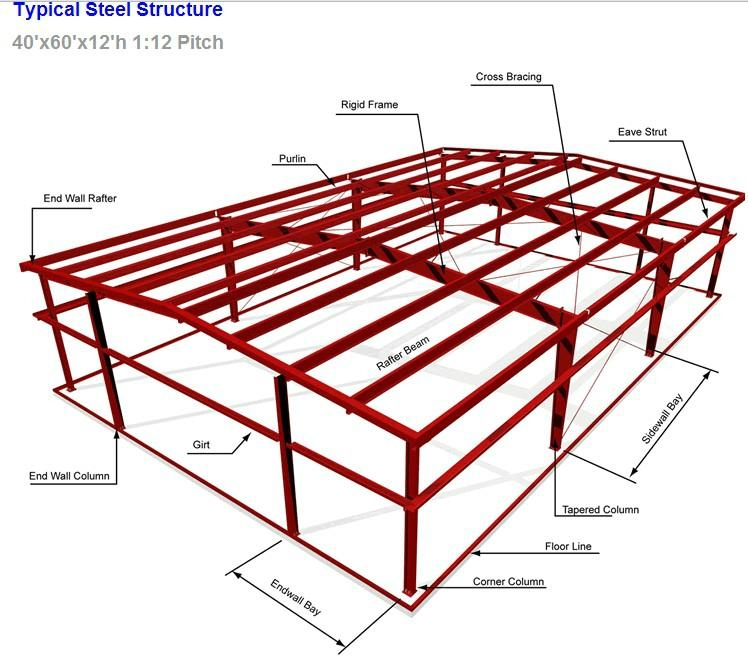 Steel Structure Warehouse Wzh China Manufacturer