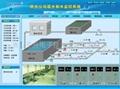 供水工程水厂自动化监控