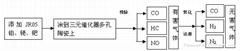 汽车尾气催化专用高活性纳米钛白粉