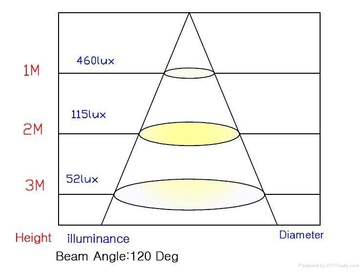 2012新款 3528 LED 日光灯管 3