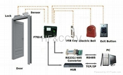 F702-S access control fingerprint