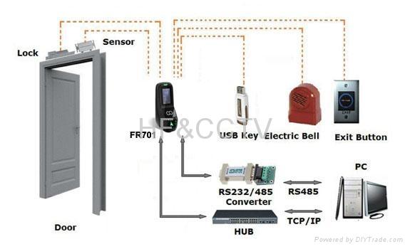 FR701 access control fingerprint and facial recognition - HF