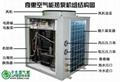 环保节能空气能热水器 3