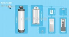 中小型办公室直饮水系统(20人使用)