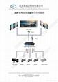 LED全彩視頻處理器 3