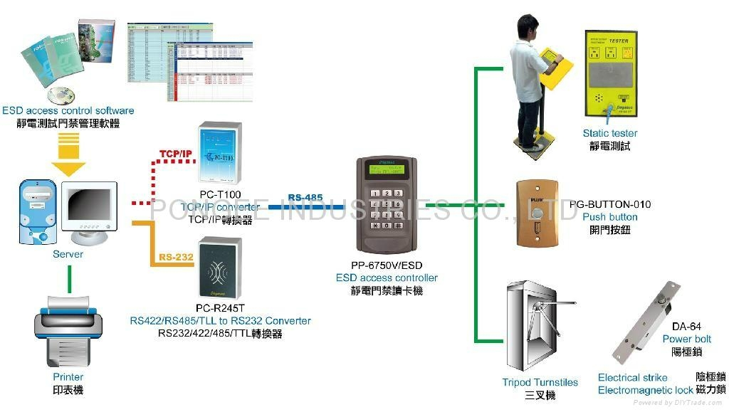 Home gt products gt security protection gt access control system