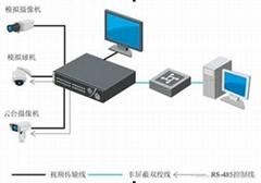 16路嵌入式硬盘录像机