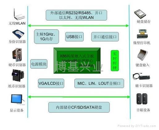 BK-X86智能查詢機工業主板  4